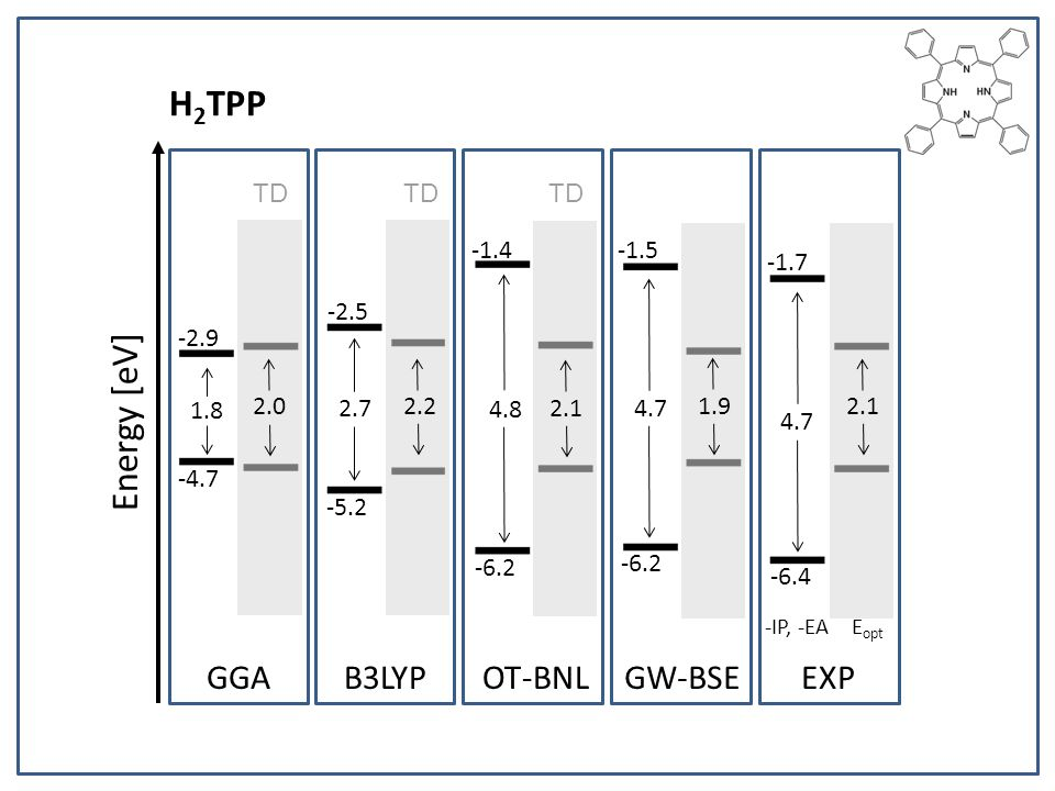 H2TPP Energy [eV] GGA B3LYP OT-BNL GW-BSE EXP TD TD TD -1.4 -1.5 -1.7